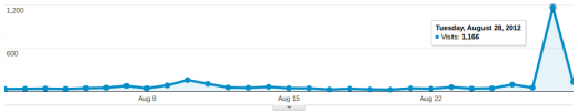 xl-network.com - Visits Peak (2012-08-28)